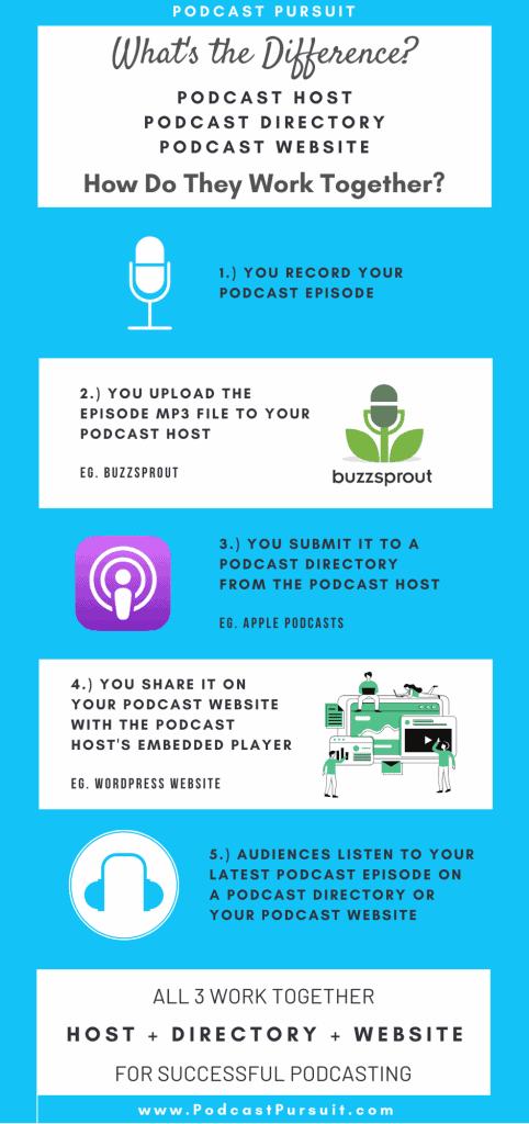 Podcast Hosting vs Directory vs Website Differences